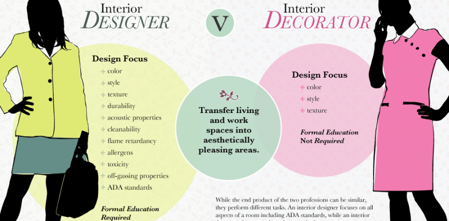 What is the difference between an Interior Designer and Interior Decorator?