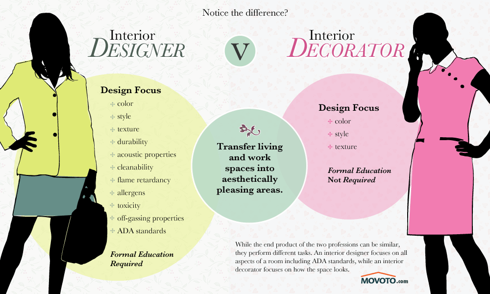 what is the difference between an interior designer and